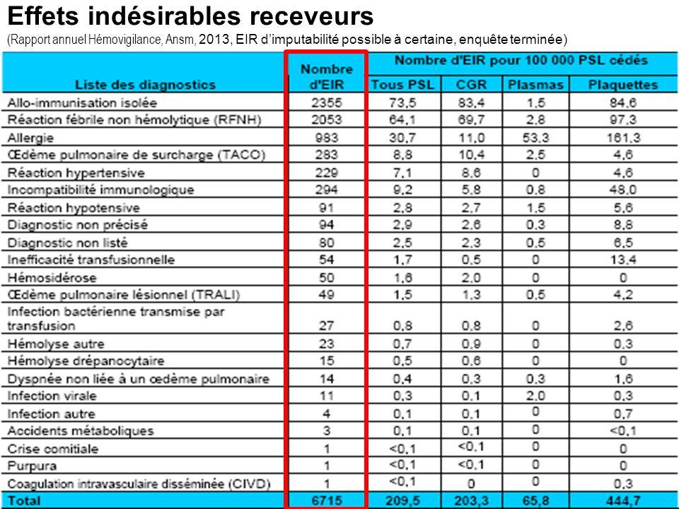 Introduction Complications transfusionnelles = Effets indésirables receveurs (EIR) EIR en 2013 (Rapport d'activité hémovigilance 2013, Ansm) 8 080 EIR