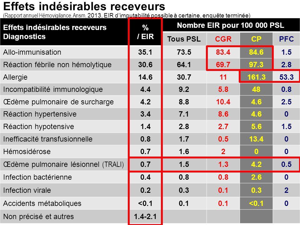 Effets indésirables receveurs (Rapport annuel Hémovigilance, Ansm, 2013, EIR d'imputabilité possible à certaine, enquête terminée) 5
