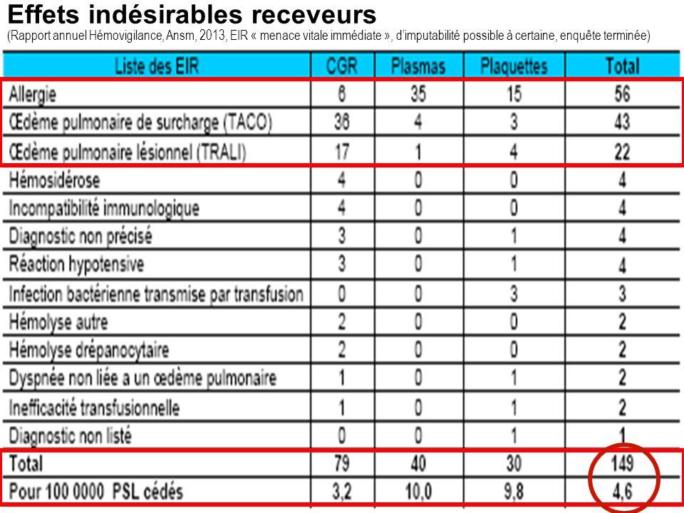6 Effets indésirables receveurs Diagnostics % / EIR Nombre EIR pour 100 000 PSL Tous PSLCGRCPPFC Allo-immunisation35.173.583.484.61.5 Réaction fébrile