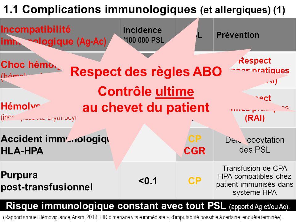8 1. Principales complications - Epidémiologie 1.1. Complications immunologiques (et allergiques) 1.2 Complications infectieuses 1.3 Complications mét