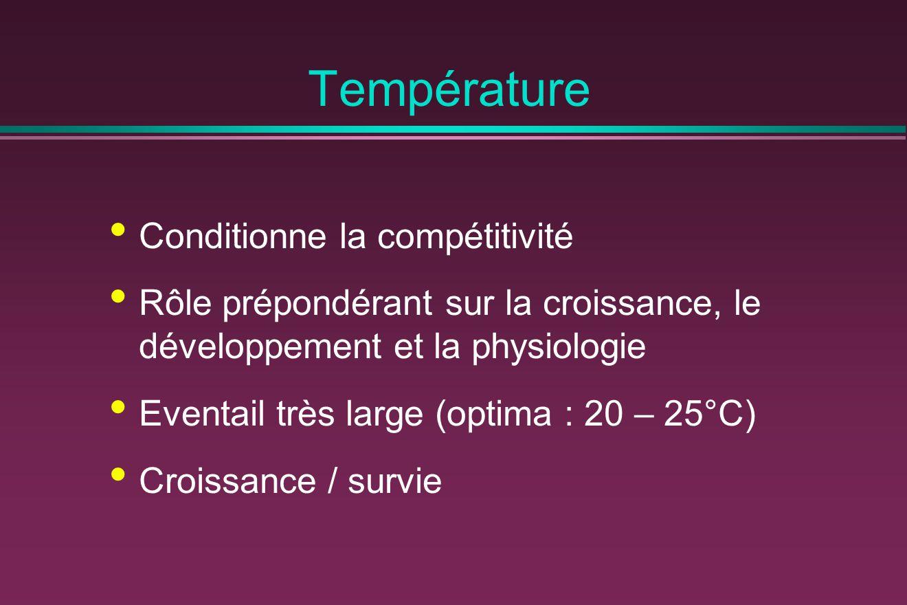 Température Conditionne la compétitivité Rôle prépondérant sur la croissance, le développement et la physiologie Eventail très large (optima : 20 – 25°C) Croissance / survie
