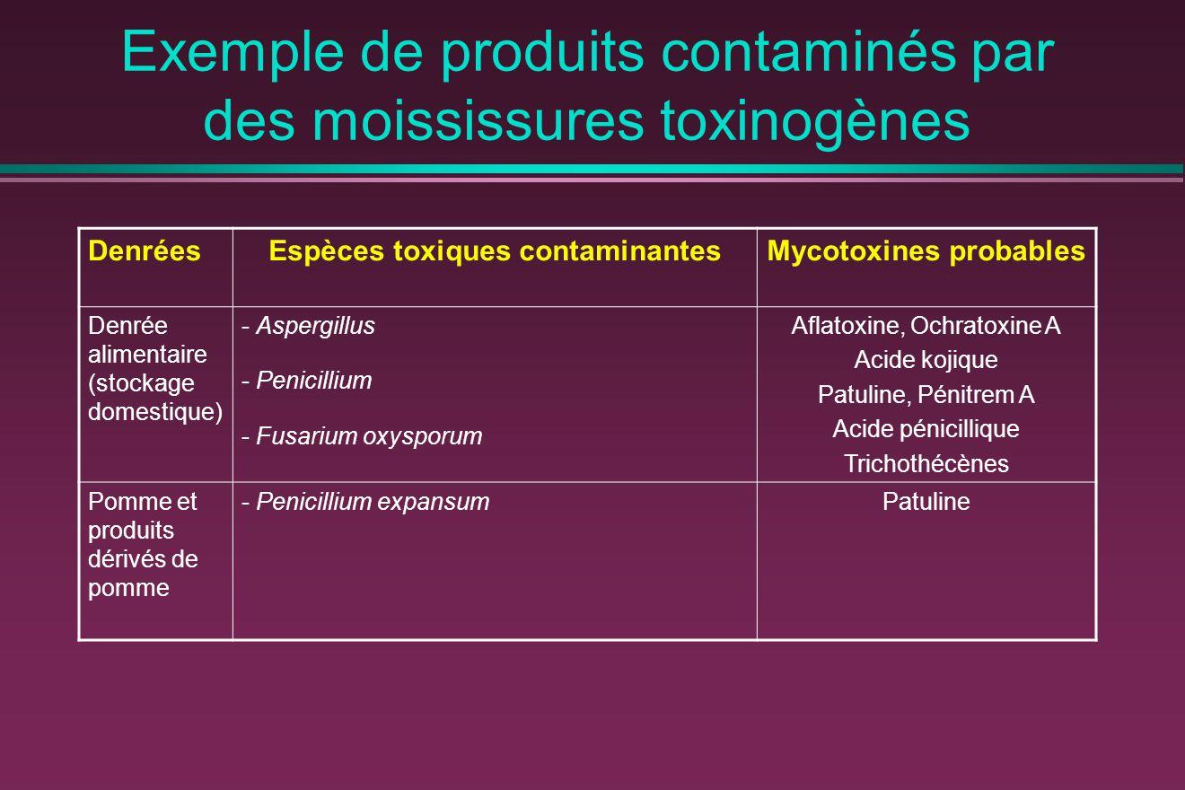 Exemple de produits contaminés par des moississures toxinogènes DenréesEspèces toxiques contaminantesMycotoxines probables Denrée alimentaire (stockage domestique) - Aspergillus - Penicillium - Fusarium oxysporum Aflatoxine, Ochratoxine A Acide kojique Patuline, Pénitrem A Acide pénicillique Trichothécènes Pomme et produits dérivés de pomme - Penicillium expansumPatuline