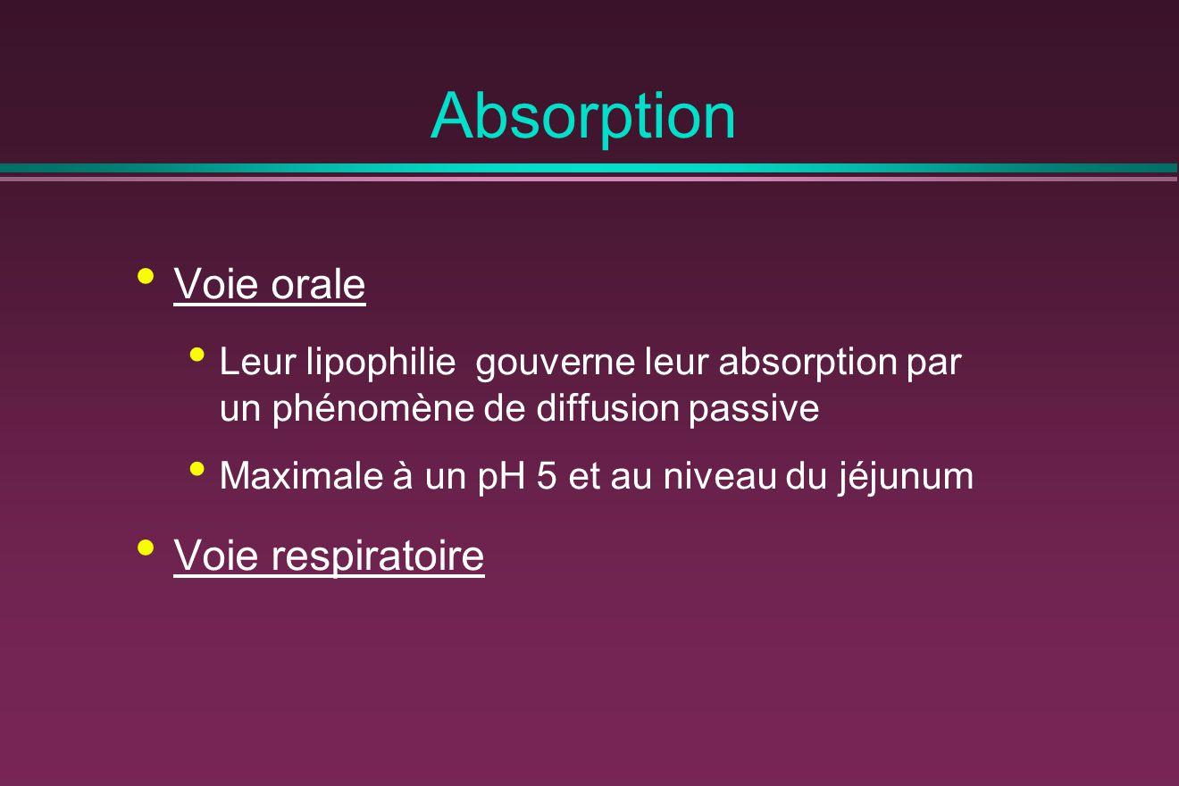 Absorption Voie orale Leur lipophilie gouverne leur absorption par un phénomène de diffusion passive Maximale à un pH 5 et au niveau du jéjunum Voie respiratoire