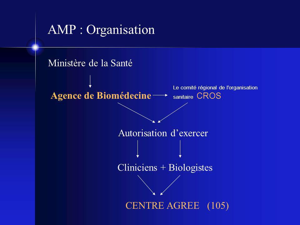 AMP : Organisation Ministère de la Santé Agence de Biomédecine Le comité régional de l'organisation sanitaire CROS Autorisation d'exercer Cliniciens +