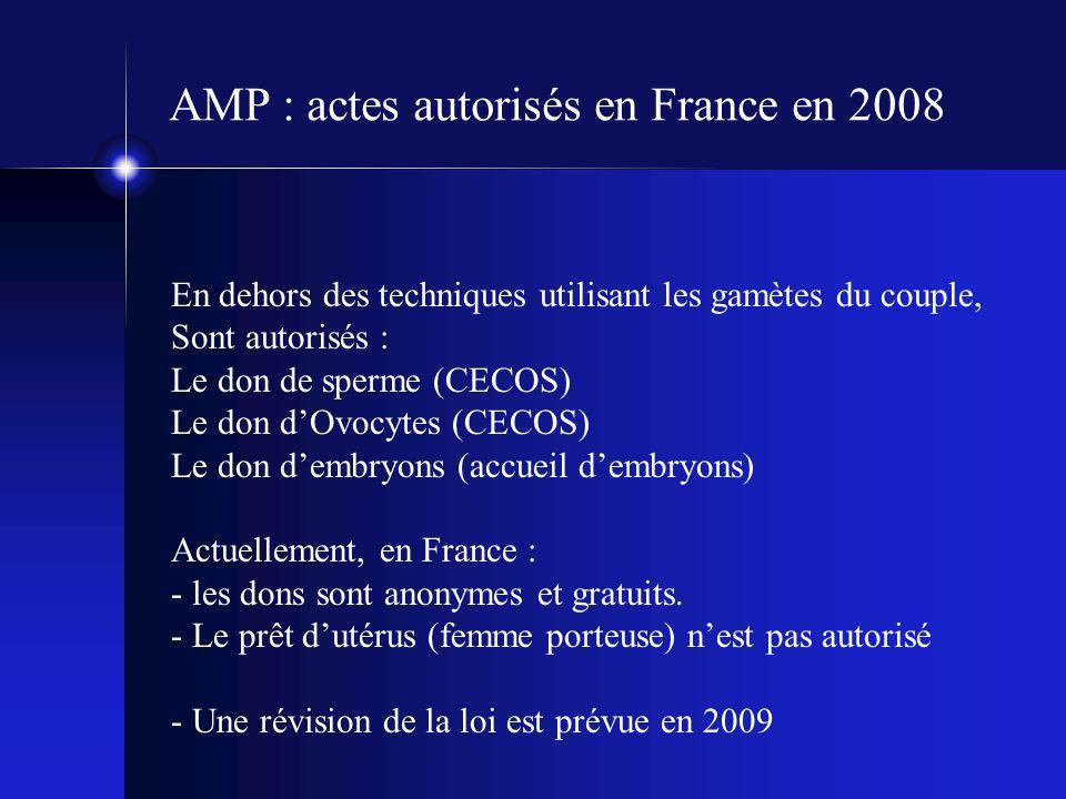 AMP : actes autorisés en France en 2008 En dehors des techniques utilisant les gamètes du couple, Sont autorisés : Le don de sperme (CECOS) Le don d'O