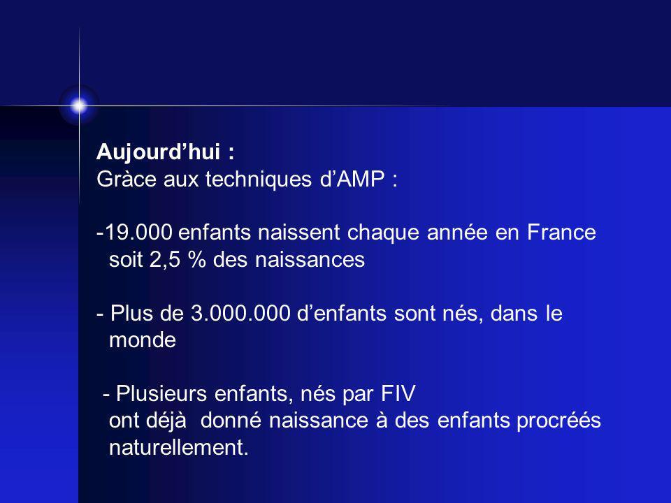 Aujourd'hui : Gràce aux techniques d'AMP : -19.000 enfants naissent chaque année en France soit 2,5 % des naissances - Plus de 3.000.000 d'enfants son