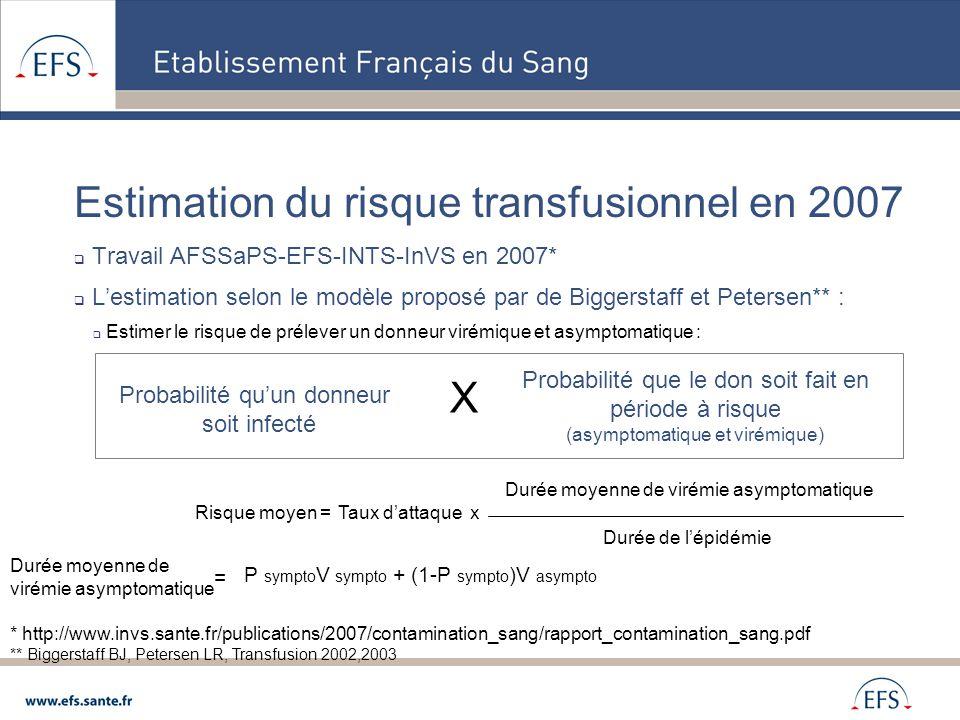 Estimation du risque transfusionnel en 2007  Estimation sur la base de l'épidémie de 2001 en Martinique (DEN 3)  Deux périodes deux hypothèses : http://www.invs.sante.fr/publications/2007/contamination_sang/rapport_contamination_sang.pdf Hypothèses Période Hypothèse Basse Pour 100.000 dons (IC 95%) Hypothèse Haute Pour 100.000 dons (IC 95%) Pré-épidémique : (1028 cas /390000) Risque don infecté/Nbre dons collectés 2,4 2,4 [2,2 ; 2,5] 0,1 / 4610 dons 26,4 26,4 [25,7 ; 27,1] 1,2 / 4610 dons Epidémique : (18557 cas /390000) Risque don infecté/Nbre dons collectés 58,2 58,2 [57,4 ; 58,9] 2,2 / 3730 dons 648,9 648,9 [645,2 ; 652,5] 24,2 / 3730 dons Risque moyen approché selon la méthode de Biggerstaff et Petersen