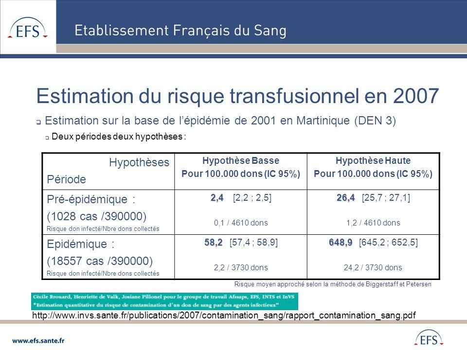 Estimation du risque transfusionnel en 2007  Estimation sur la base de l'épidémie de 2001 en Martinique (DEN 3)  Deux périodes deux hypothèses : htt