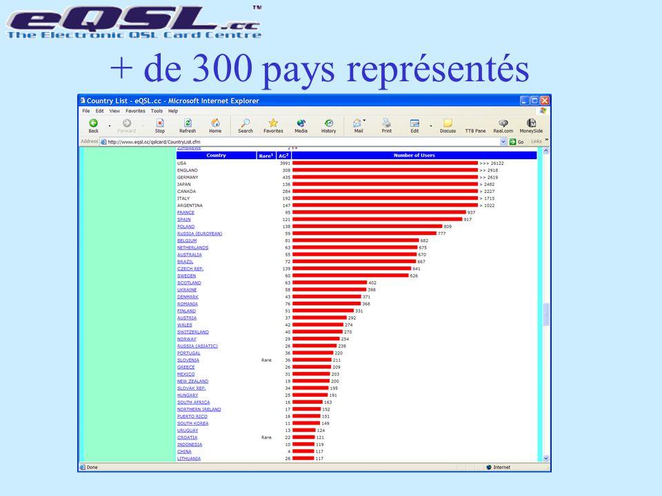 + de 300 pays représentés