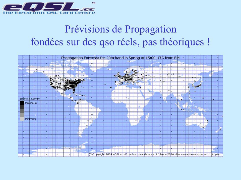 Prévisions de Propagation fondées sur des qso réels, pas théoriques !