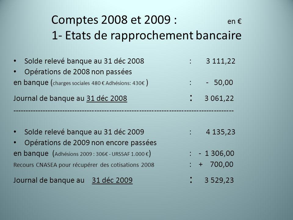 Comptes 2008 et 2009 : en € 1- Etats de rapprochement bancaire Solde relevé banque au 31 déc 2008 : 3 111,22 Opérations de 2008 non passées en banque ( charges sociales 480 € Adhésions: 430€ ) : - 50,00 Journal de banque au 31 déc 2008 : 3 061,22 ----------------------------------------------------------------------------------------- Solde relevé banque au 31 déc 2009 : 4 135,23 Opérations de 2009 non encore passées en banque ( Adhésions 2009 : 306€ - URSSAF 1.000 € ) : - 1 306,00 Recours CNASEA pour récupérer des cotisations 2008 : + 700,00 Journal de banque au 31 déc 2009 : 3 529,23
