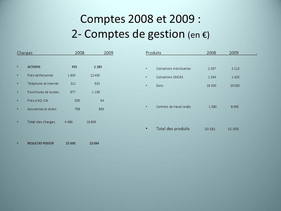 Comptes 2008 et 2009 : 2- Comptes de gestion (en €) Charges 2008 2009 ACTIONS 435 2 183 Frais de Personnel 1 600 12 435 Téléphone et internet 311 533