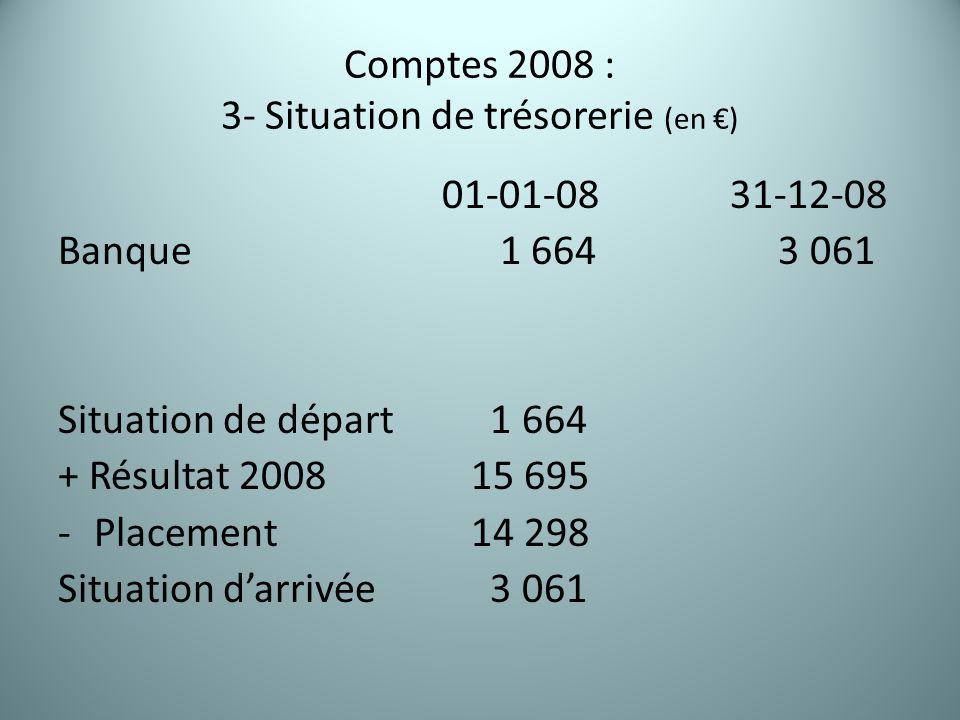 Comptes 2008 : 3- Situation de trésorerie (en €) 01-01-0831-12-08 Banque 1 664 3 061 Situation de départ 1 664 + Résultat 2008 15 695 -Placement 14 298 Situation d'arrivée 3 061