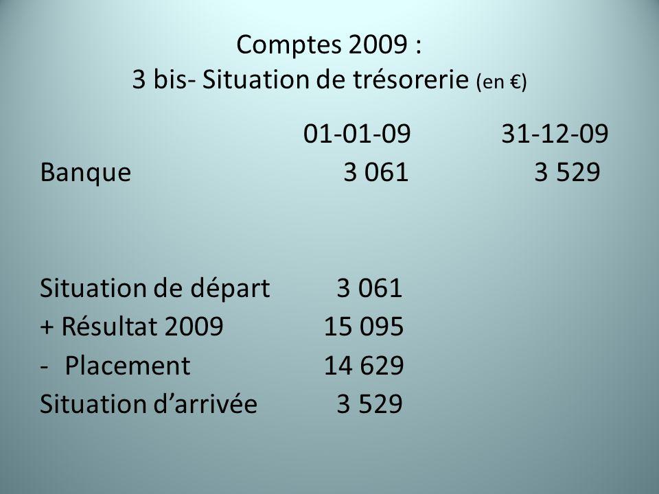 Comptes 2009 : 3 bis- Situation de trésorerie (en €) 01-01-0931-12-09 Banque 3 061 3 529 Situation de départ 3 061 + Résultat 2009 15 095 -Placement 14 629 Situation d'arrivée 3 529