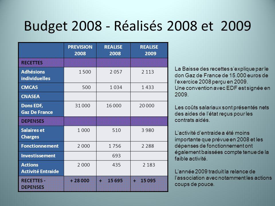 Budget 2008 - Réalisés 2008 et 2009 PREVISION 2008 REALISE 2008 REALISE 2009 RECETTES Adhésions individuelles 1 500 2 057 2 113 CMCAS 500 1 034 1 433 CNASEA Dons EDF, Gaz De France 31 000 16 000 20 000 DEPENSES Salaires et Charges 1 000 510 3 980 Fonctionnement 2 000 1 756 2 288 Investissement 693 Actions Activité Entraide 2 000 435 2 183 RECETTES - DEPENSES + 28 000+ 15 695+ 15 095 La Baisse des recettes s'explique par le don Gaz de France de 15.000 euros de l'exercice 2008 perçu en 2009.