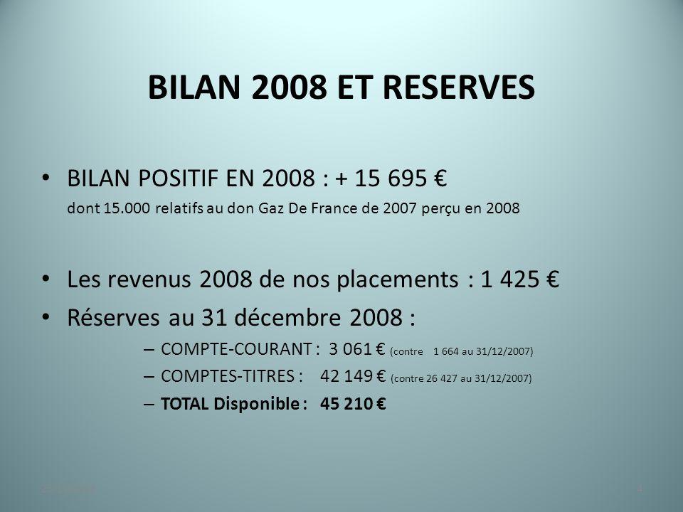BILAN 2008 ET RESERVES BILAN POSITIF EN 2008 : + 15 695 € dont 15.000 relatifs au don Gaz De France de 2007 perçu en 2008 Les revenus 2008 de nos placements : 1 425 € Réserves au 31 décembre 2008 : – COMPTE-COURANT : 3 061 € (contre 1 664 au 31/12/2007) – COMPTES-TITRES : 42 149 € (contre 26 427 au 31/12/2007) – TOTAL Disponible : 45 210 € 423/11/2014