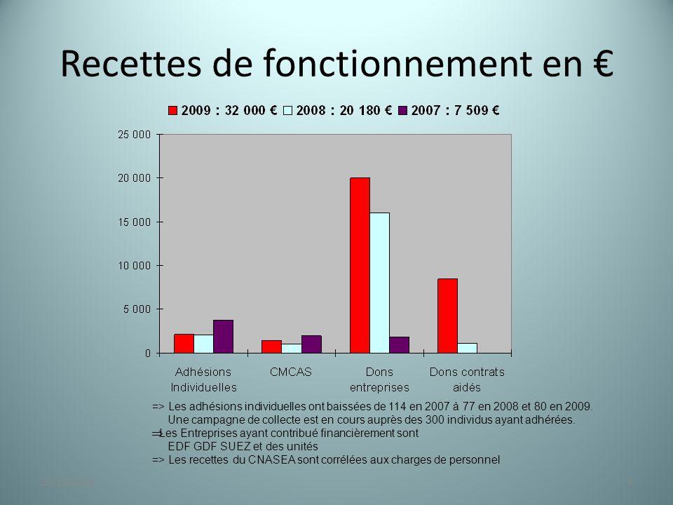 Recettes de fonctionnement en € 623/11/2014 => Les adhésions individuelles ont baissées de 114 en 2007 à 77 en 2008 et 80 en 2009. Une campagne de col