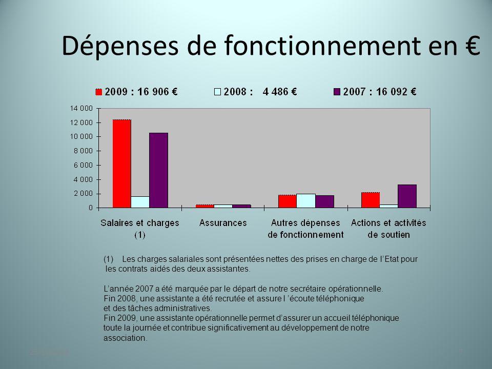 Dépenses de fonctionnement en € 723/11/2014 (1)Les charges salariales sont présentées nettes des prises en charge de l'Etat pour les contrats aidés de