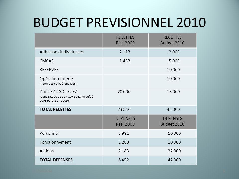 BUDGET PREVISIONNEL 2010 RECETTES Réel 2009 RECETTES Budget 2010 Adhésions individuelles 2 113 2 000 CMCAS 1 433 5 000 RESERVES 10 000 Opération Loterie (nette des coûts à engager) 10 000 Dons EDF.GDF SUEZ (dont 15.000 de don GDF SUEZ relatifs à 2008 perçus en 2009) 20 000 15 000 TOTAL RECETTES 23 546 42 000 DEPENSES Réel 2009 DEPENSES Budget 2010 Personnel 3 981 10 000 Fonctionnement 2 288 10 000 Actions 2 183 22 000 TOTAL DEPENSES 8 452 42 000 823/11/2014