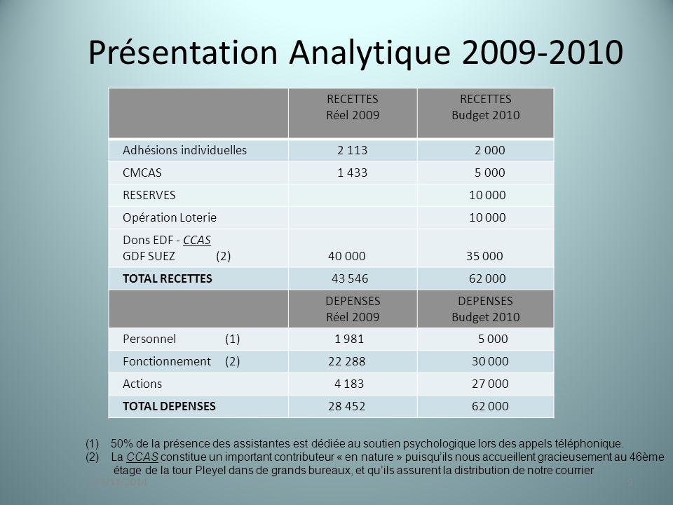 Présentation Analytique 2009-2010 RECETTES Réel 2009 RECETTES Budget 2010 Adhésions individuelles 2 113 2 000 CMCAS 1 433 5 000 RESERVES 10 000 Opération Loterie 10 000 Dons EDF - CCAS GDF SUEZ (2) 40 000 35 000 TOTAL RECETTES 43 546 62 000 DEPENSES Réel 2009 DEPENSES Budget 2010 Personnel (1) 1 981 5 000 Fonctionnement (2) 22 288 30 000 Actions 4 183 27 000 TOTAL DEPENSES 28 452 62 000 923/11/2014 (1)50% de la présence des assistantes est dédiée au soutien psychologique lors des appels téléphonique.