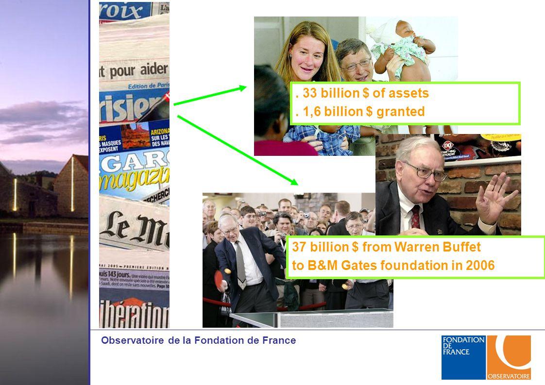Observatoire de la Fondation de France. 33 billion $ of assets.