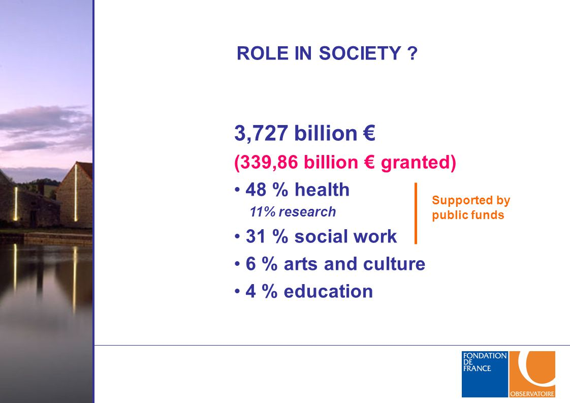 3,727 billion € (339,86 billion € granted) 48 % health 11% research 31 % social work 6 % arts and culture 4 % education ROLE IN SOCIETY ? Supported by