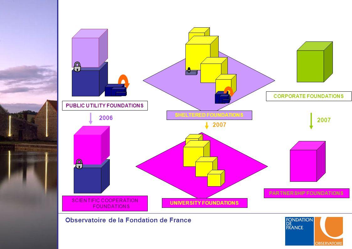 Observatoire de la Fondation de France PUBLIC UTILITY FOUNDATIONS SHELTERED FOUNDATIONS CORPORATE FOUNDATIONS PARTNERSHIP FOUNDATIONS UNIVERSITY FOUNDATIONS SCIENTIFIC COOPERATION FOUNDATIONS 2006 2007
