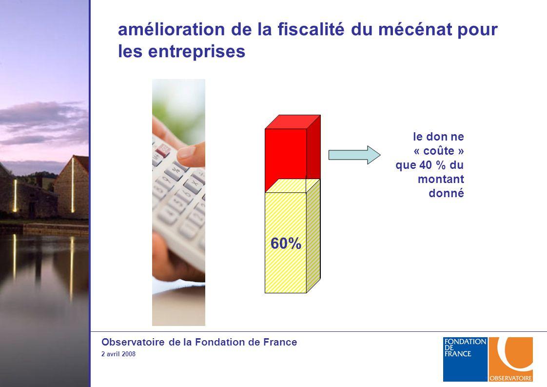 Observatoire de la Fondation de France 2 avril 2008 amélioration de la fiscalité du mécénat pour les entreprises 33,33% 60% le don ne « coûte » que 40 % du montant donné