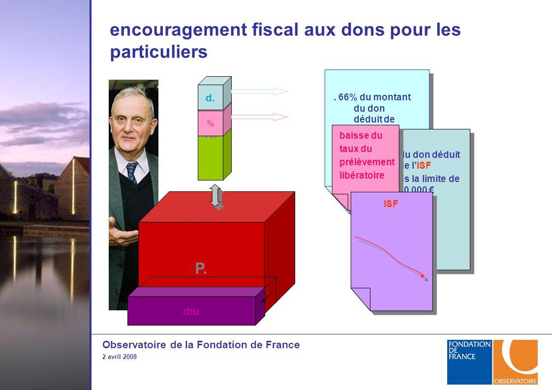 Observatoire de la Fondation de France 2 avril 2008 encouragement fiscal aux dons pour les particuliers R.