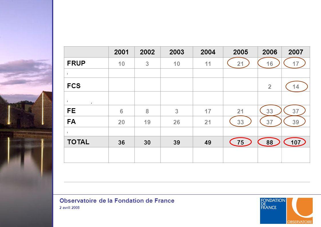 Observatoire de la Fondation de France 2 avril 2008 2001200220032004200520062007 FRUP 103 11211617 dont entreprises22742 FCS 214 dont entreprises4 FE 68317213337 FA 20192621333739 dont entreprises3610412109 TOTAL 363039497588107 nbre entreprises pourcentage 11 (31%) 14 (47%) 13 (33%) 23 (47%) 40 (53%) 47 (53%) 50 (47%)