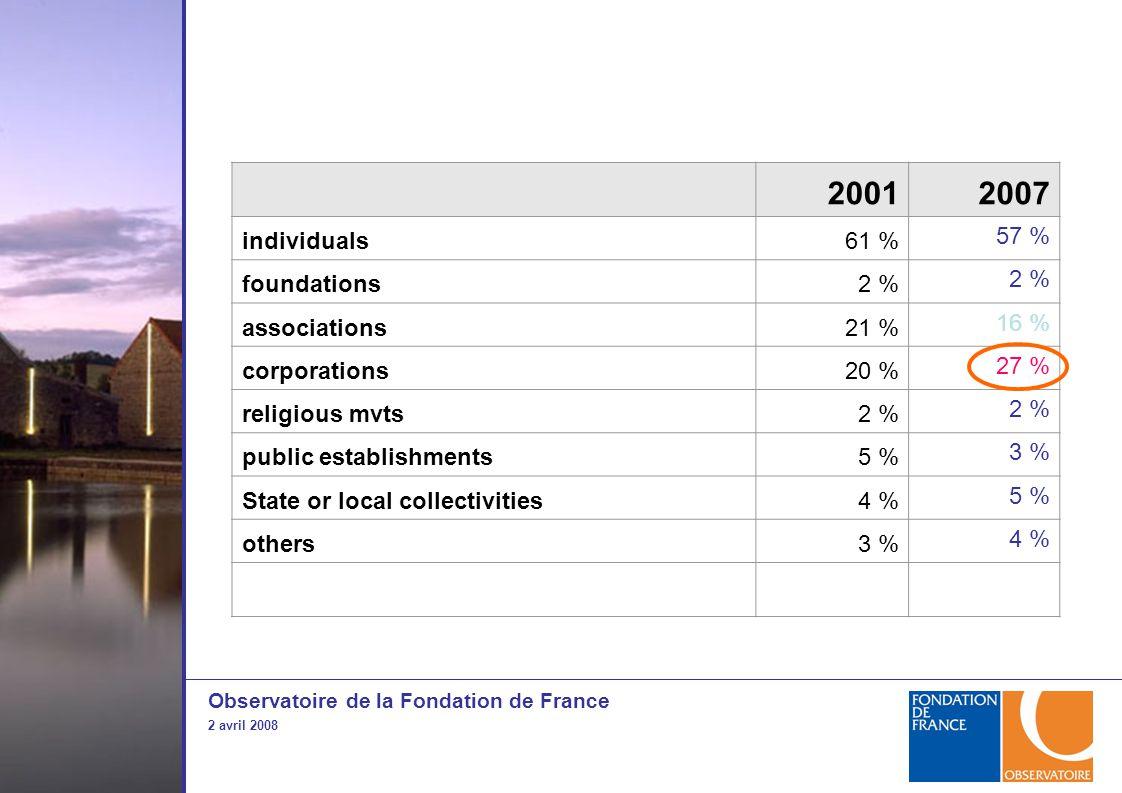 Observatoire de la Fondation de France 2 avril 2008 20012007 individuals61 % 57 % foundations2 % associations21 % 16 % corporations20 % 27 % religious mvts2 % public establishments5 % 3 % State or local collectivities4 % 5 % others3 % 4 %