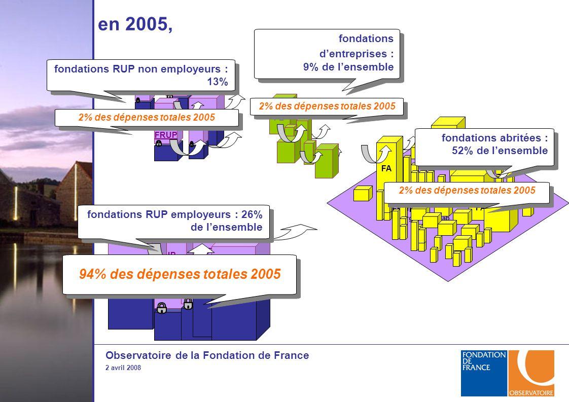 Observatoire de la Fondation de France 2 avril 2008 FE FRUP fondations d'entreprises : 9% de l'ensemble fondations d'entreprises : 9% de l'ensemble en 2005, FRUP fondations RUP employeurs : 26% de l'ensemble 94% des dépenses totales 2005 FRUP 2% des dépenses totales 2005 fondations RUP non employeurs : 13% 2% des dépenses totales 2005 FRUP ou organisme hab.