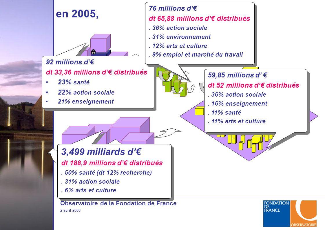 Observatoire de la Fondation de France 2 avril 2008 FE FRUP en 2005, FRUP 92 millions d'€ dt 33,36 millions d'€ distribués 23% santé 22% action sociale 21% enseignement 92 millions d'€ dt 33,36 millions d'€ distribués 23% santé 22% action sociale 21% enseignement 3,499 milliards d'€ dt 188,9 millions d'€ distribués.