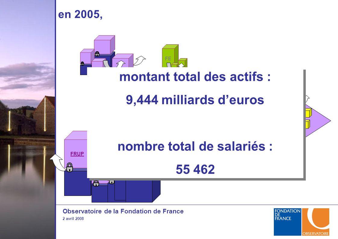 Observatoire de la Fondation de France 2 avril 2008 FRUP ou organisme hab.