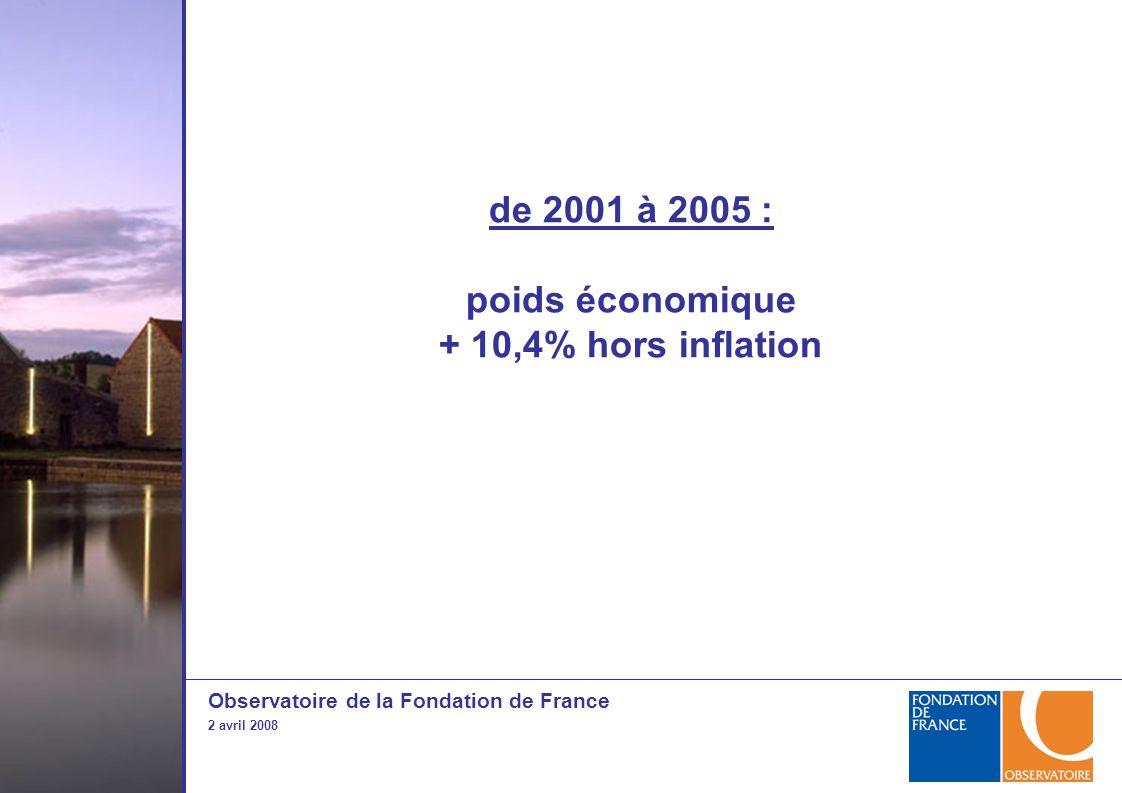 Observatoire de la Fondation de France 2 avril 2008 de 2001 à 2005 : poids économique + 10,4% hors inflation