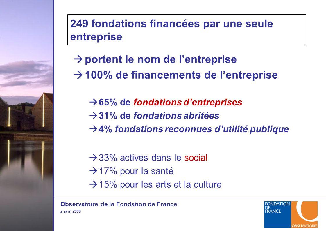 Observatoire de la Fondation de France 2 avril 2008 249 fondations financées par une seule entreprise  portent le nom de l'entreprise  100% de financements de l'entreprise  65% de fondations d'entreprises  31% de fondations abritées  4% fondations reconnues d'utilité publique  33% actives dans le social  17% pour la santé  15% pour les arts et la culture
