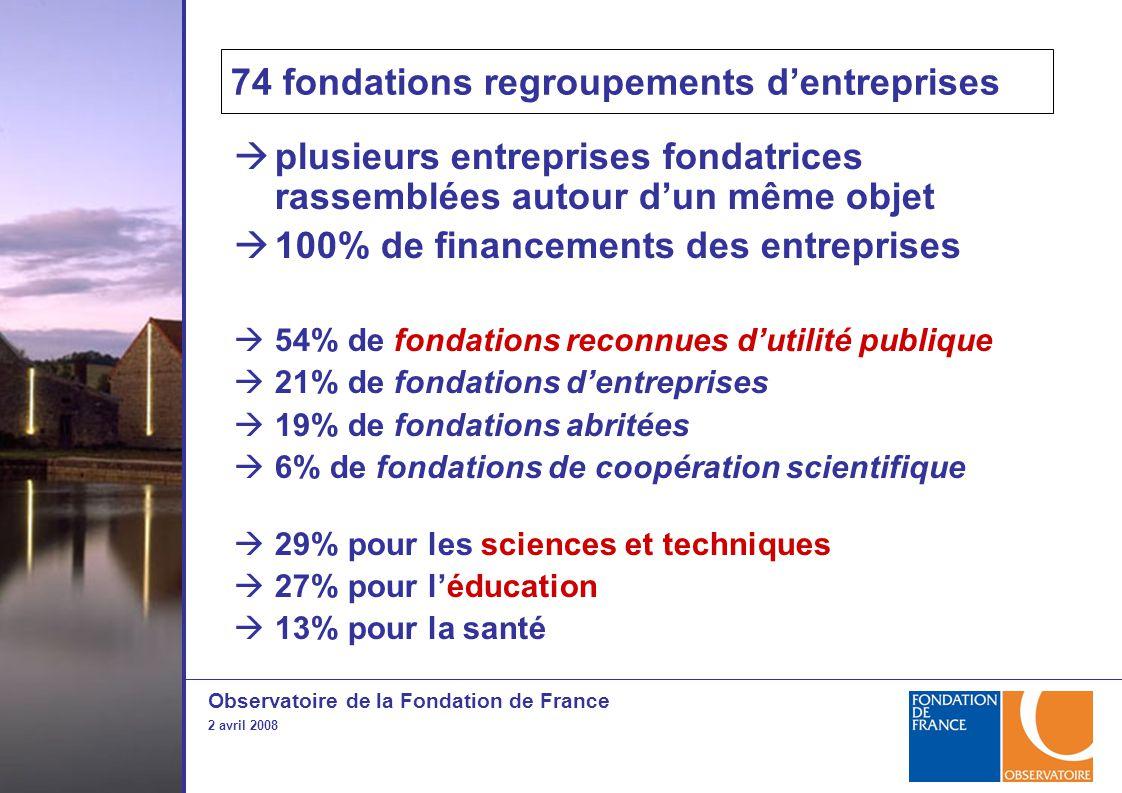 Observatoire de la Fondation de France 2 avril 2008  plusieurs entreprises fondatrices rassemblées autour d'un même objet  100% de financements des entreprises  54% de fondations reconnues d'utilité publique  21% de fondations d'entreprises  19% de fondations abritées  6% de fondations de coopération scientifique  29% pour les sciences et techniques  27% pour l'éducation  13% pour la santé 74 fondations regroupements d'entreprises