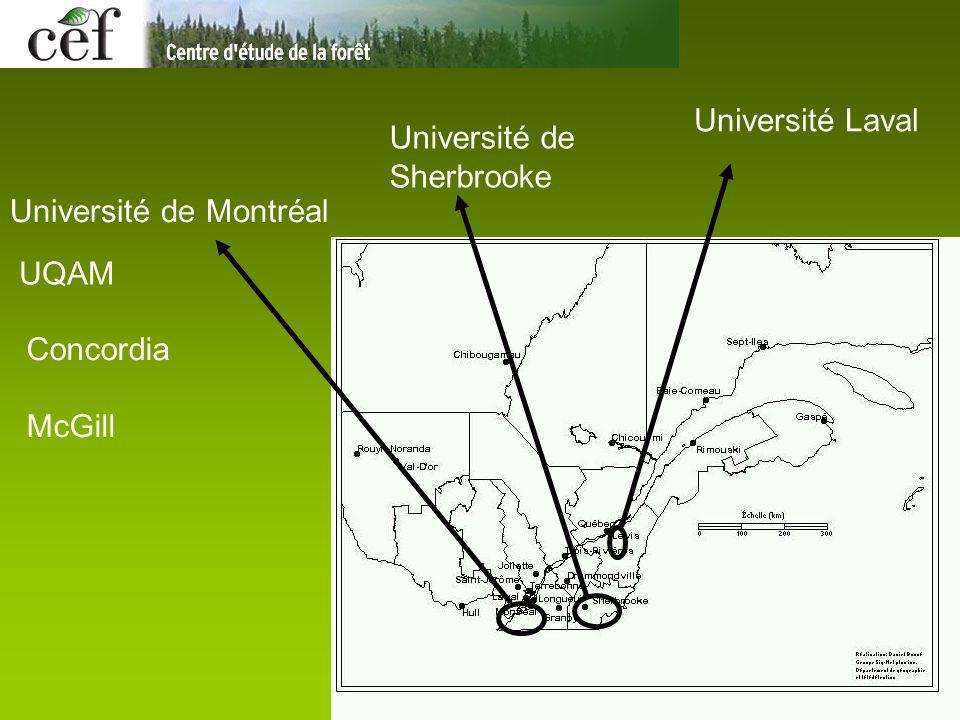 Université de Montréal Université Laval UQAM Concordia McGill Université de Sherbrooke