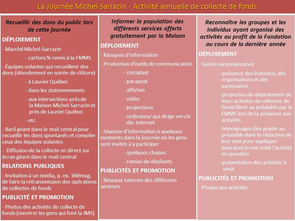La Journée Michel-Sarrazin - Activité annuelle de collecte de fonds Recueillir des dons du public lors de cette journée DÉPLOIEMENT - Marché Michel-Sa
