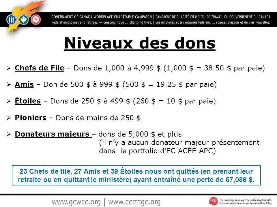 Niveaux des dons  Chefs de File – Dons de 1,000 à 4,999 $ (1,000 $ = 38.50 $ par paie)  Amis – Don de 500 $ à 999 $ (500 $ = 19.25 $ par paie)  Éto