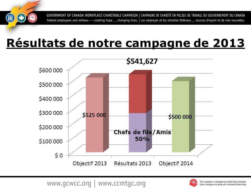 Résultats de notre campagne de 2013