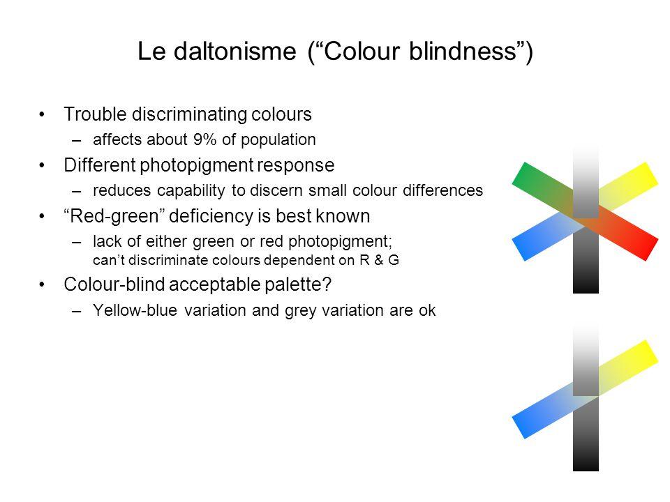 "Le daltonisme (""Colour blindness"") Trouble discriminating colours –affects about 9% of population Different photopigment response –reduces capability"