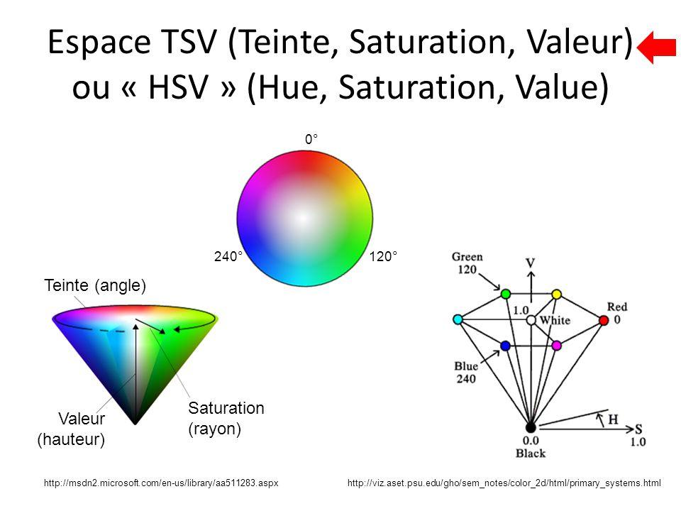 Espace TSV (Teinte, Saturation, Valeur) ou « HSV » (Hue, Saturation, Value) Teinte (angle) Saturation (rayon) Valeur (hauteur) 0° 240°120° http://viz.