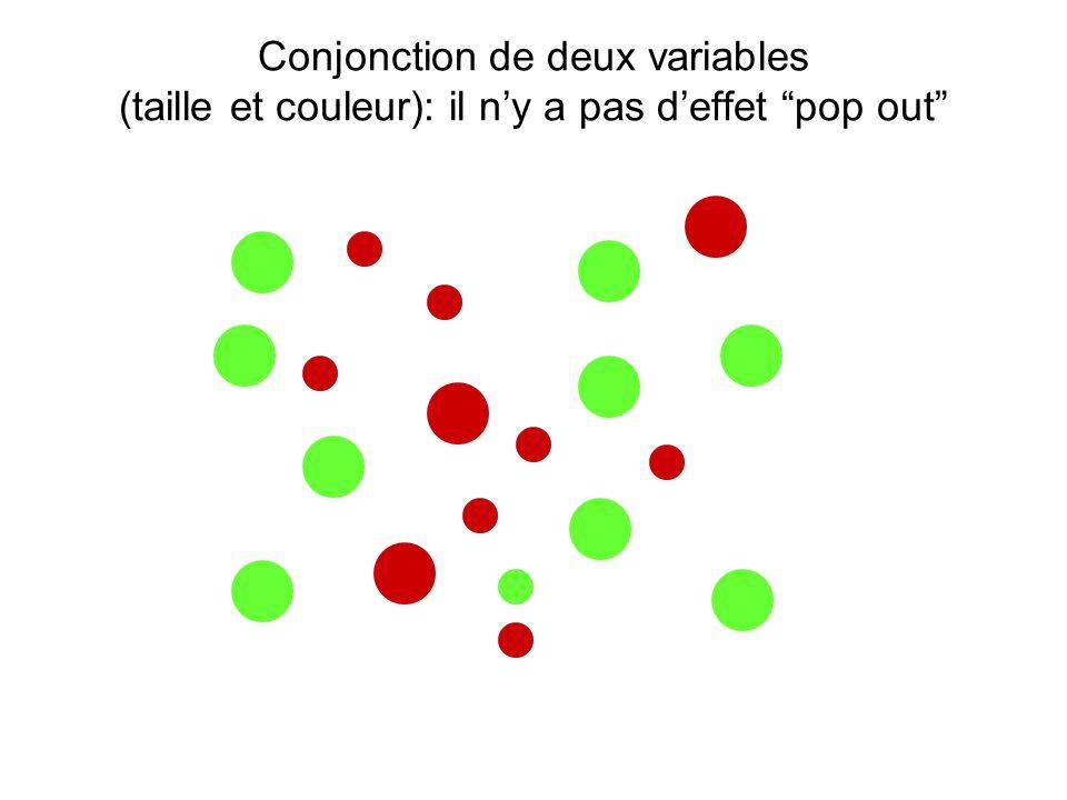 """Conjonction de deux variables (taille et couleur): il n'y a pas d'effet """"pop out"""""""