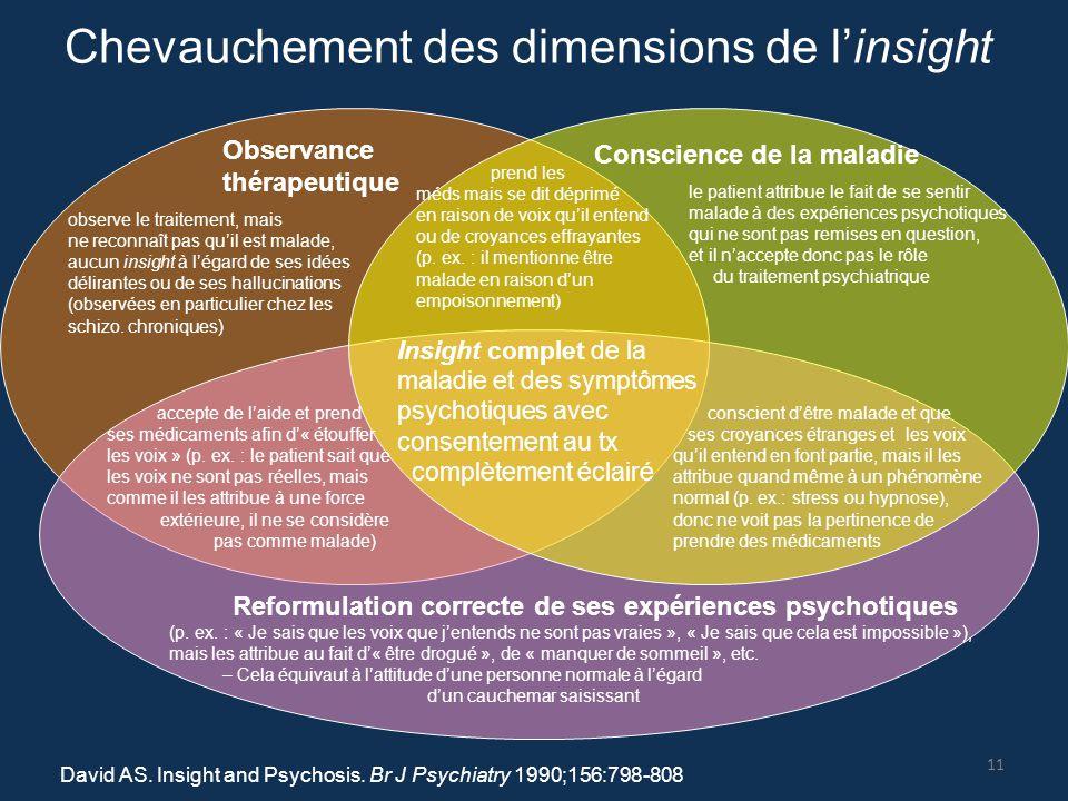 David AS. Insight and Psychosis. Br J Psychiatry 1990;156:798-808 Chevauchement des dimensions de l'insight Observance thérapeutique Conscience de la