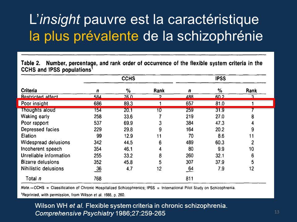 On this slide I want to make a bar chart from Table 2 of Amador XF et al, 1991 (help!) L'insight pauvre est la caractéristique la plus prévalente de l