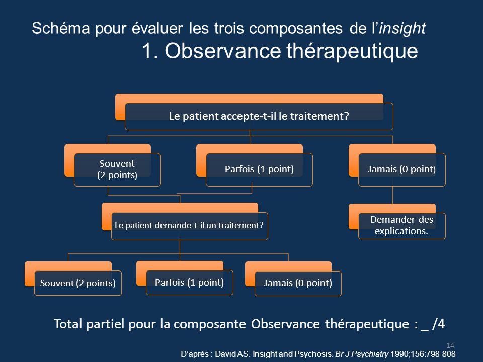 D'après : David AS. Insight and Psychosis. Br J Psychiatry 1990;156:798-808 Schéma pour évaluer les trois composantes de l'insight 1. Observance théra