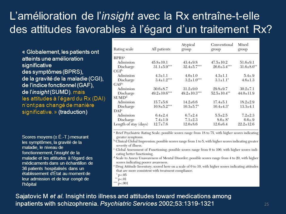L'amélioration de l'insight avec la Rx entraîne-t-elle des attitudes favorables à l'égard d'un traitement Rx? Scores moyens (± É.-T.) mesurant les sym