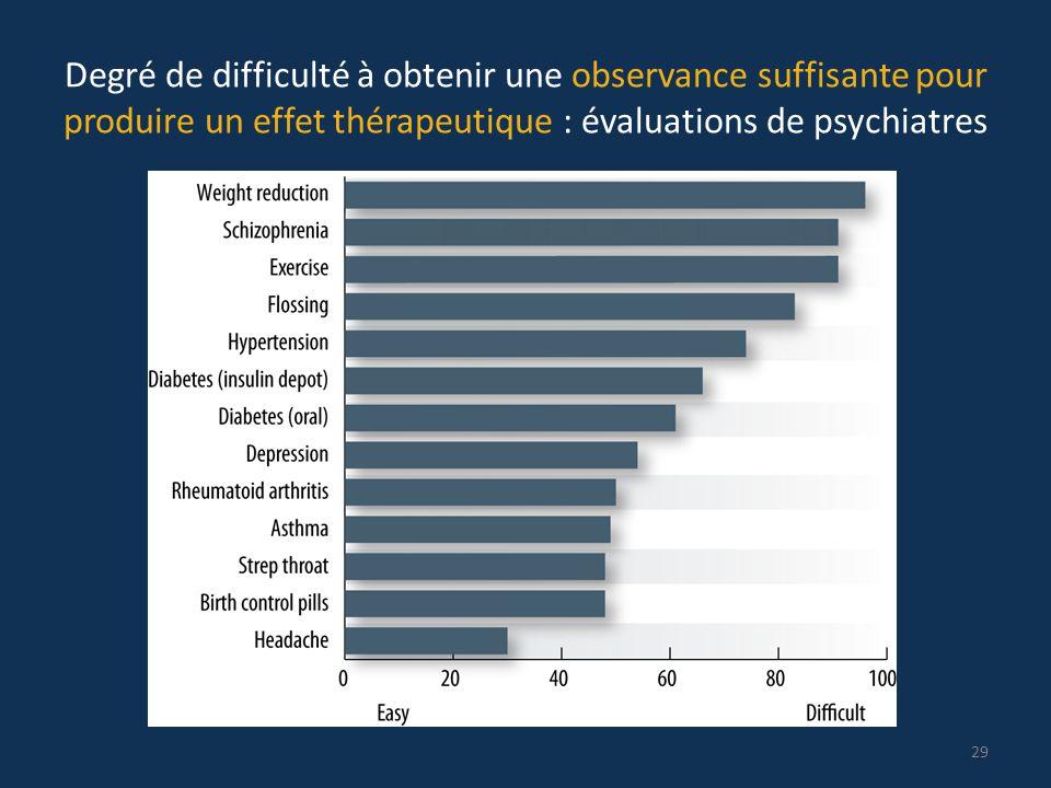 Degré de difficulté à obtenir une observance suffisante pour produire un effet thérapeutique : évaluations de psychiatres 29