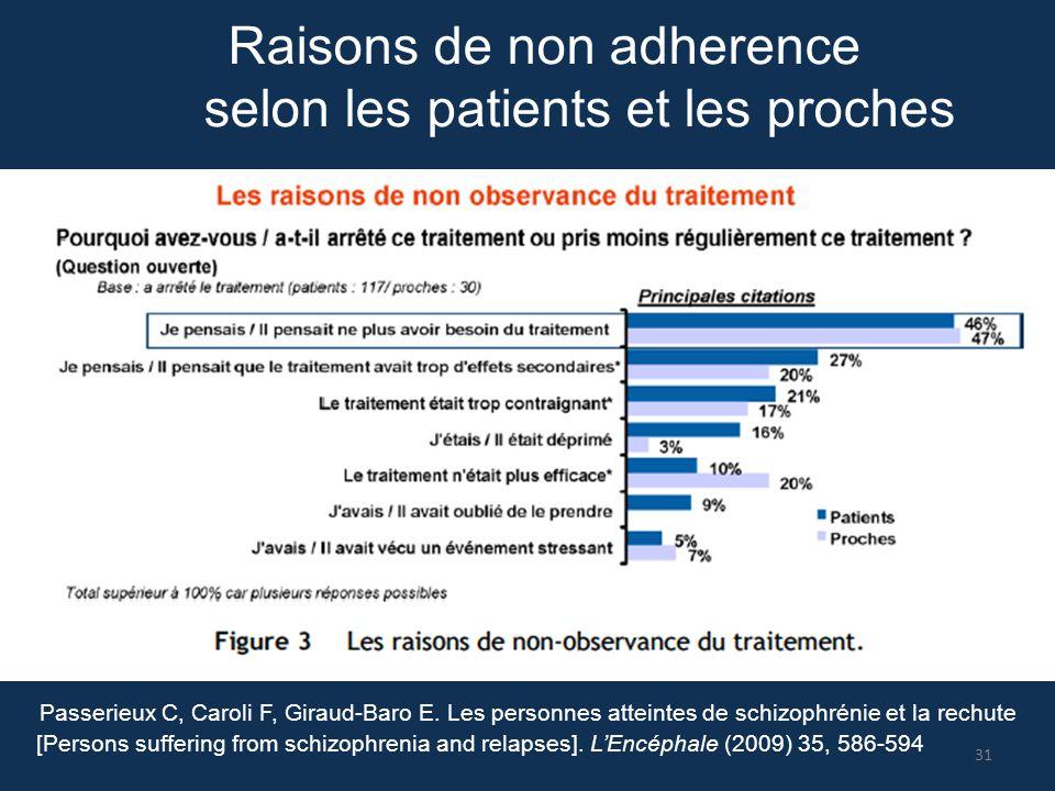 Raisons de non adherence selon les patients et les proches Passerieux C, Caroli F, Giraud-Baro E. Les personnes atteintes de schizophrénie et la rechu